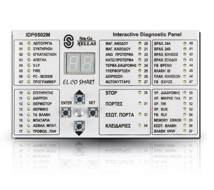 Панель пользовательского интерфейса (электрические контроллеры)
